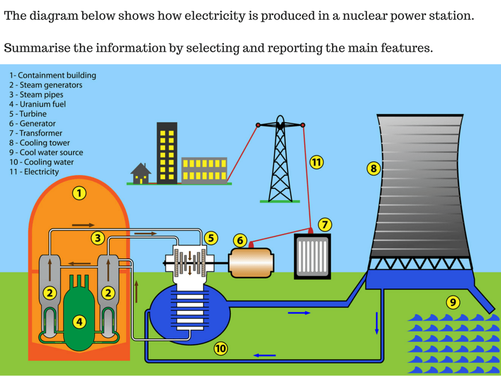 term paper nuclear power plant