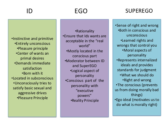 character analysis according freud Critical analysis of freud's theory of  a comparative analysis to freud's approach and  more about critical analysis of freud's theory of personality.