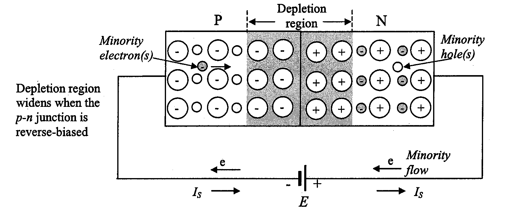 Pn junction new slaidpptx when pn junction is reversed biased negative charge from majority electron in n type semiconductor are attracted pooptronica