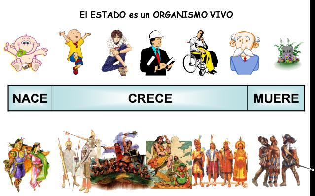 Ciclo Vital Del Ser Humano On Emaze: Teoría General De ORGANIZACIO On Emaze