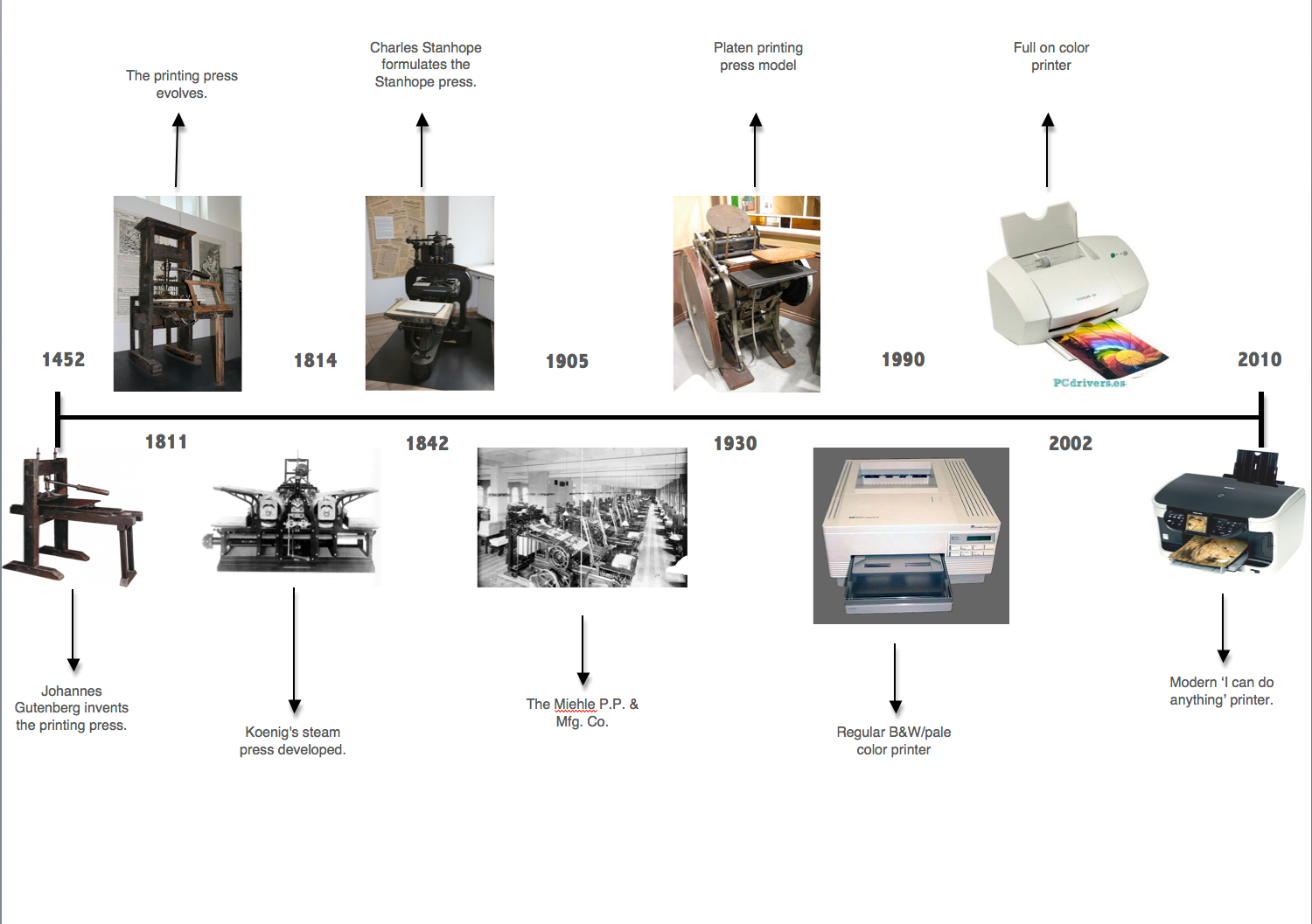 Timeline Of The Movable Printing Press