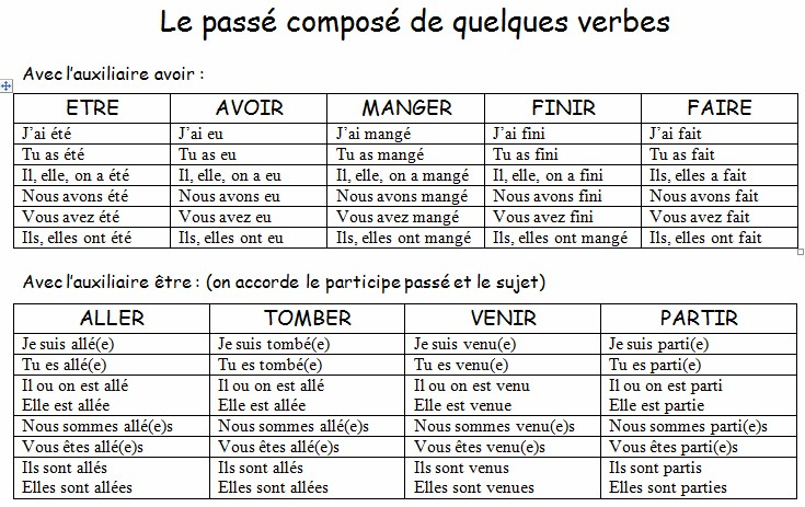 le passe compose essayer Best answer: no, it's not that you don't understand, it's that you are incompetent and lazy it's a very simple exercise and with a dictionary (use wordreference.