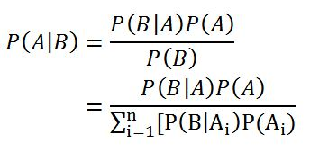 An introduction to Bayes' Theorem on emaze