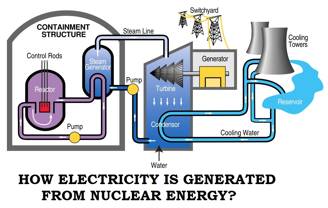Process Nuclear Power Plant Diagram Plants In Us Diagrams How Will On Emaze Layout Obtain The Heat Needed