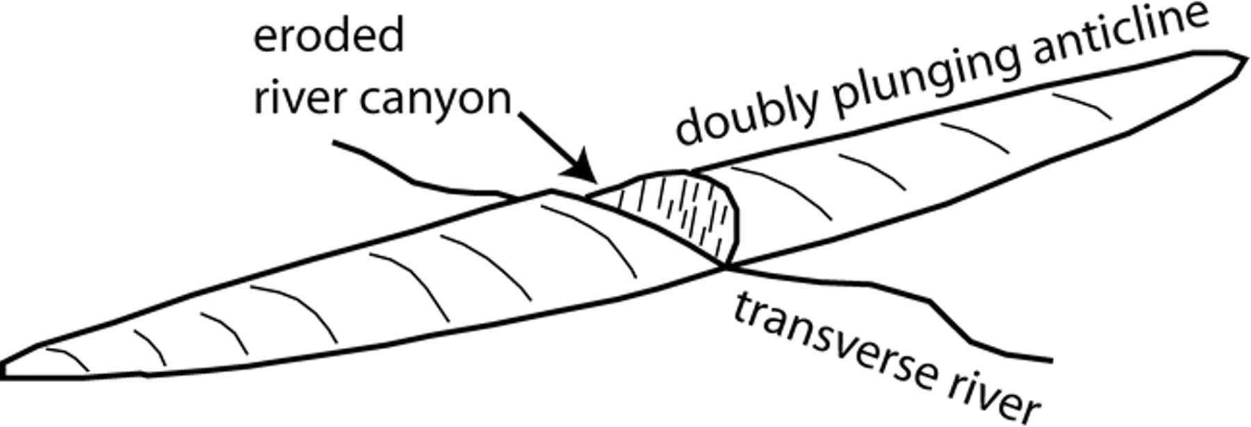 plunging syncline block diagram 83406 vizualize