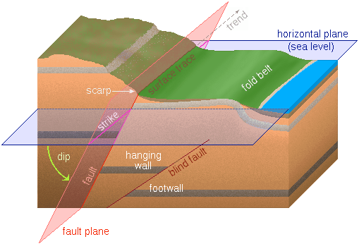 geology on emaze Diagram of Rock Layers geologic block diagram youngest to oldest