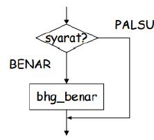 Bab 3 Algoritma Ask Copy1