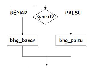 Bab 3 Algoritma Ask