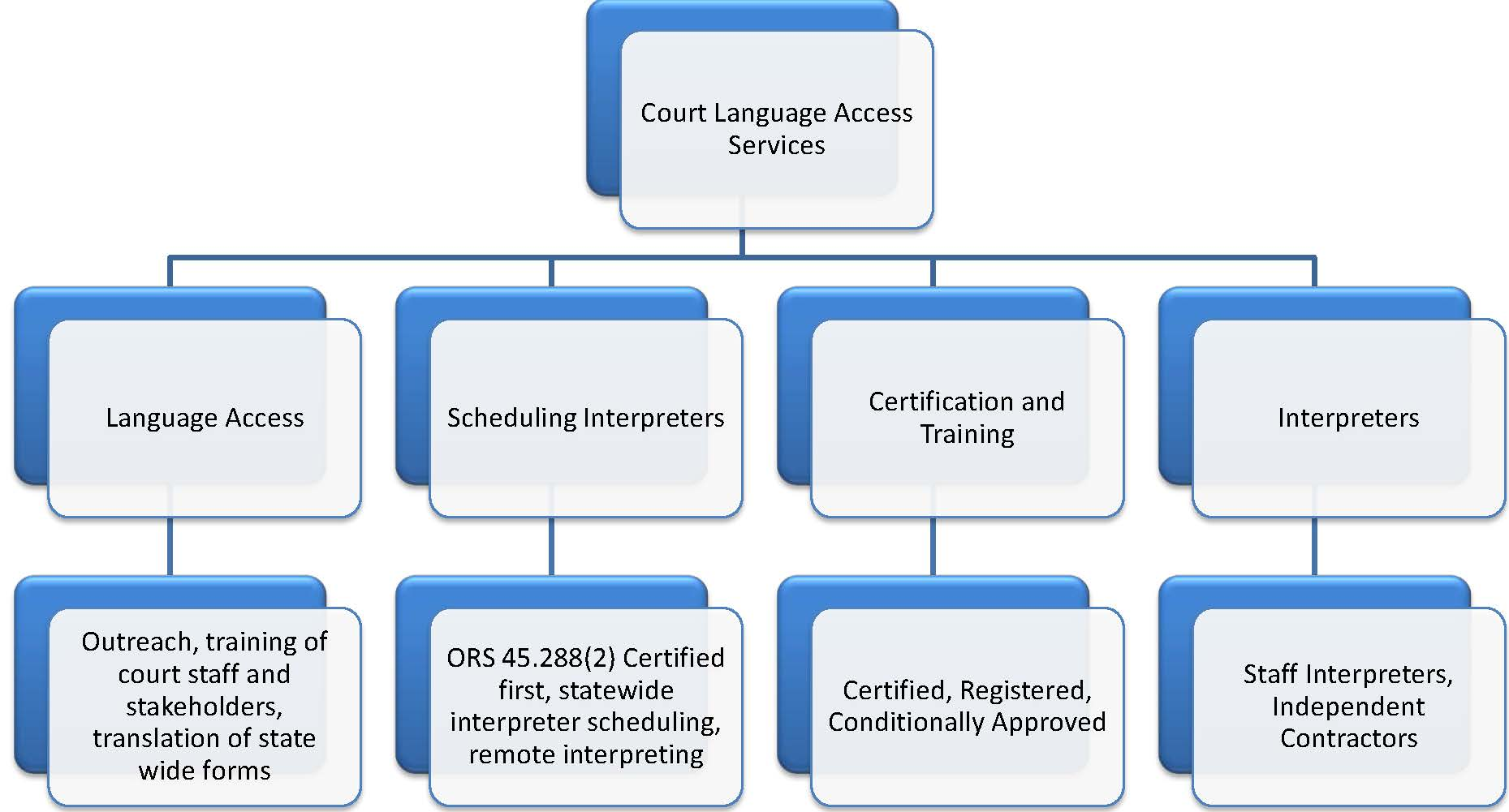 2018 orientation to interpreting in the oregon courts copy1 copy1 2017 1betcityfo Images