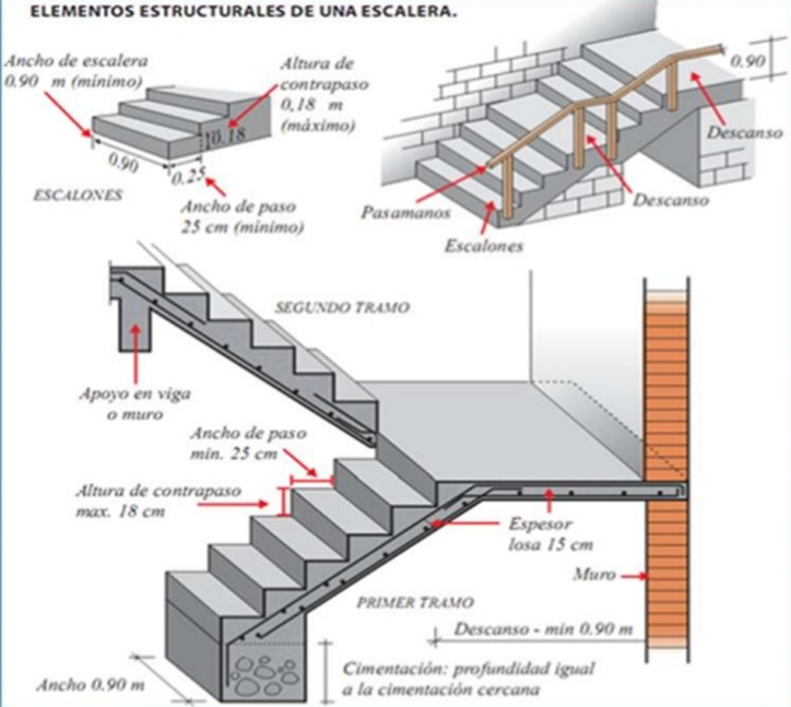 Critereios estructurales copy1 on emaze for Construccion de escaleras de concreto armado