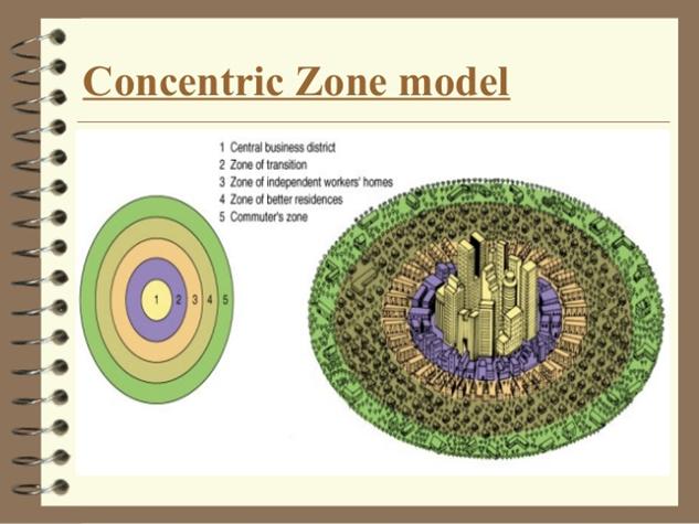 concentric zone model