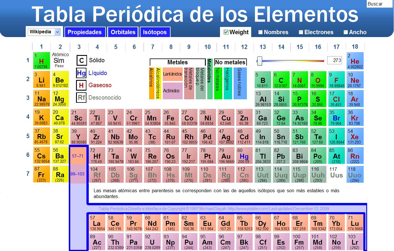 Presentation name on emaze bloques de la tabla peridica urtaz Choice Image