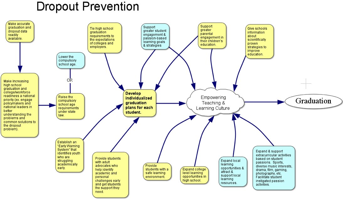 15 Effective Strategies for Dropout Prevention