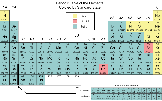 @AICQRZTL on Periodic Table Metalloids