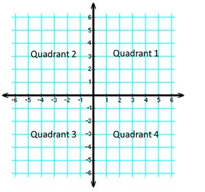 The ABC's of Algebra on emaze