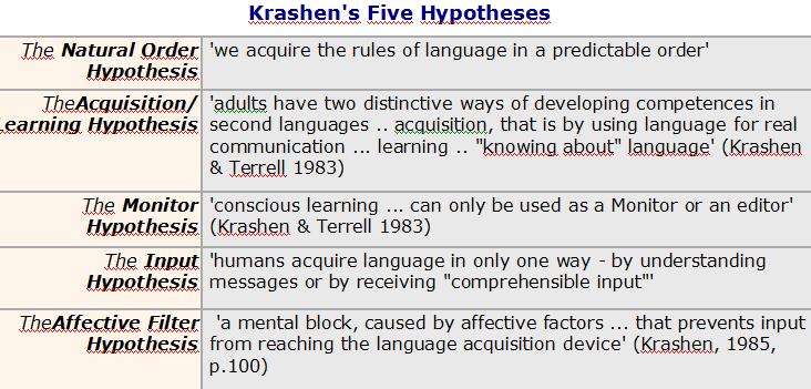 what factors affect language acquisition