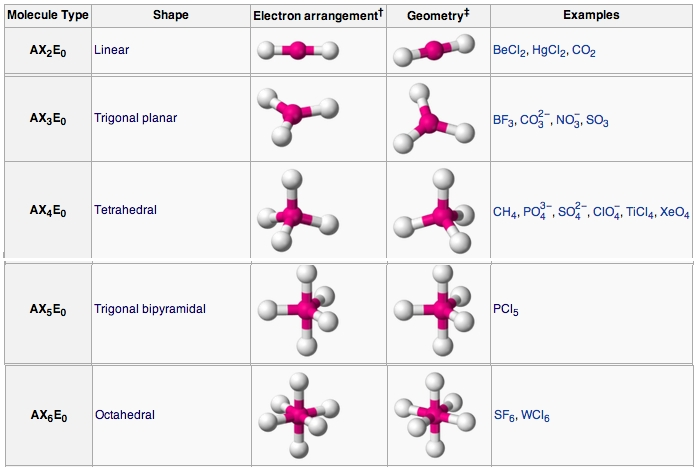 sif4 molecular geometry wwwpixsharkcom images