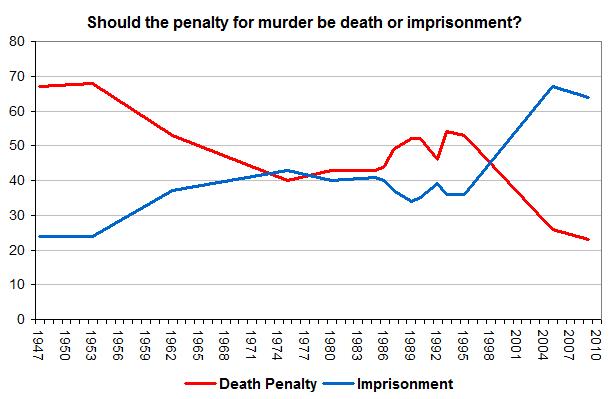 should capital punishment be reintroduced in australia essay