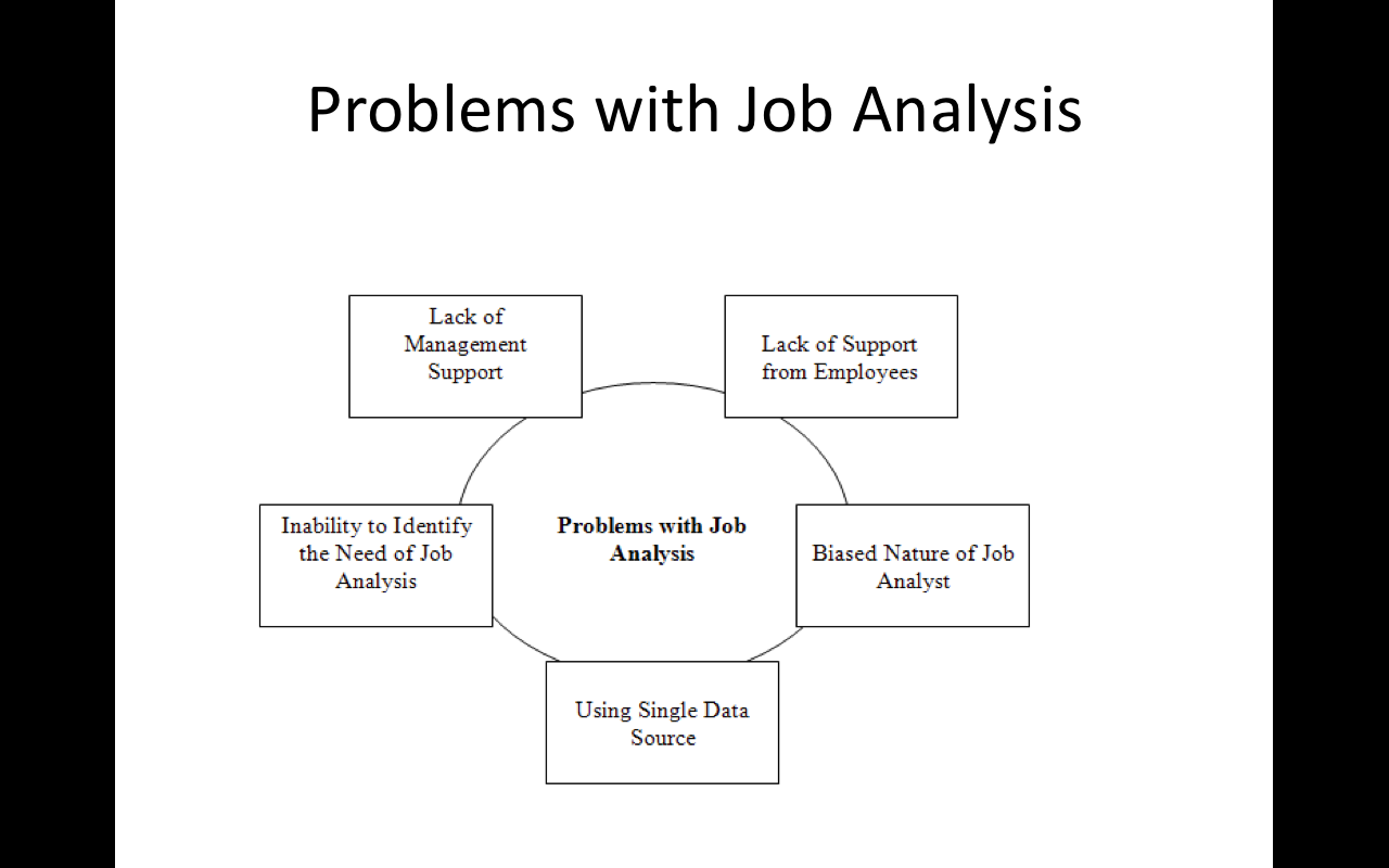 Job analysis on emaze reasons of conducting job analysis ccuart Images