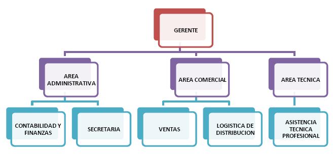 Estructura organizacional de una empresa agricola ukindex for Estructura vivero