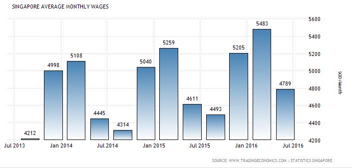 an analysis of singapores economic status Economic indicators for united states actual, previous and consensus values, plus economic forecasts and analysis for united states.
