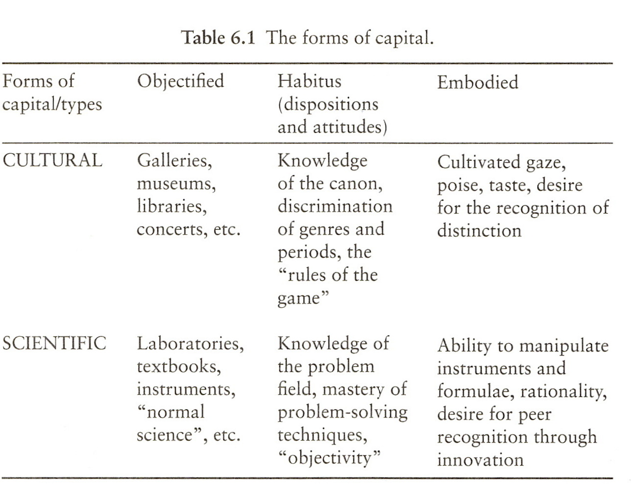 The Forms of Capital