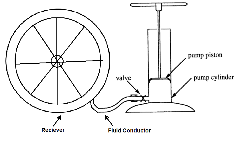 diagram of a bicycle pump