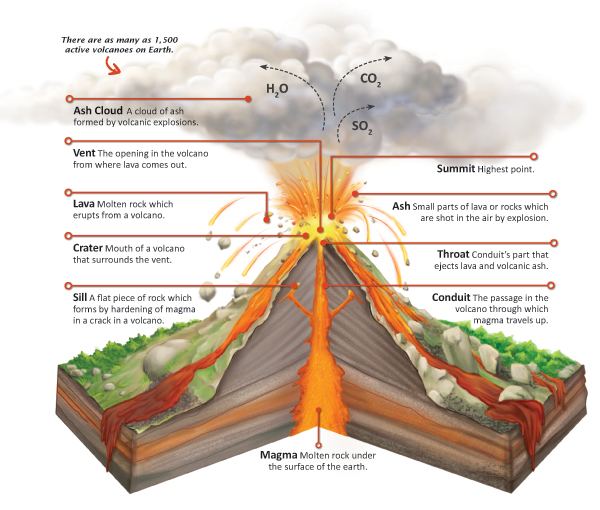 stratovolcanoes on emaze : stratovolcano diagram - findchart.co