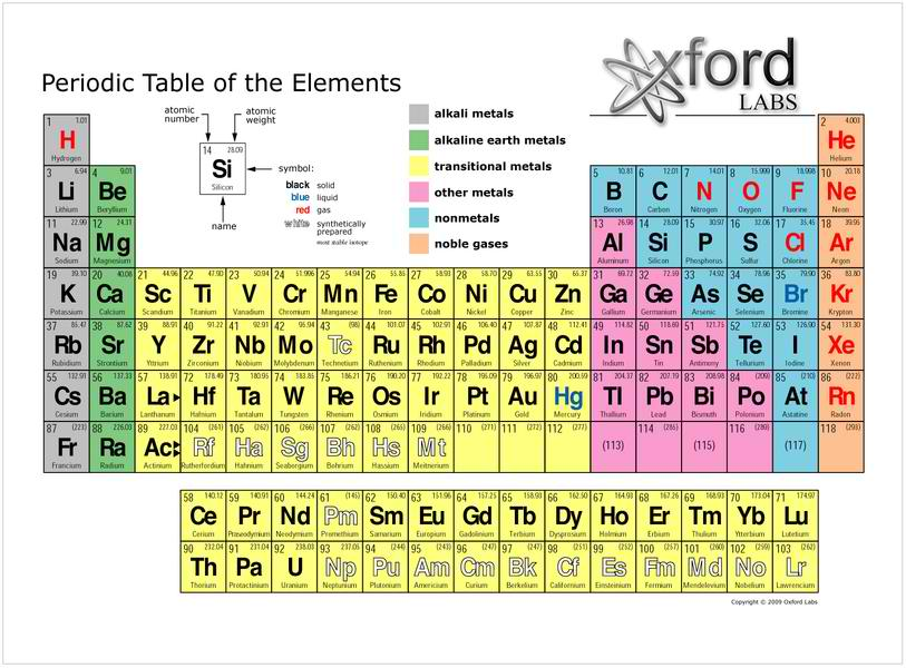 Periodic tables a table of the chemical elements arranged in order of atomic number usually in rows so that elements with similar atomic structure and hence similar urtaz Gallery