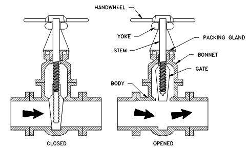 water supply to the on emaze : gate valve diagram - findchart.co