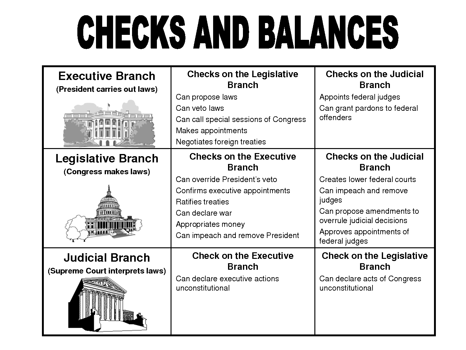 Unit 2 Lesson on emaze – Executive Branch Worksheet