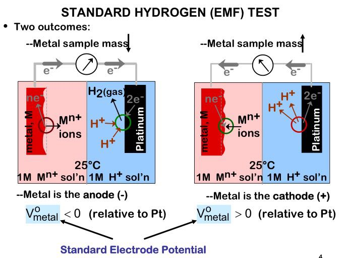 Em on emaze the electromotive force emf series is generated by coupling to the standard hydrogen electrode standard half cells for various metals and ranking them ccuart Gallery