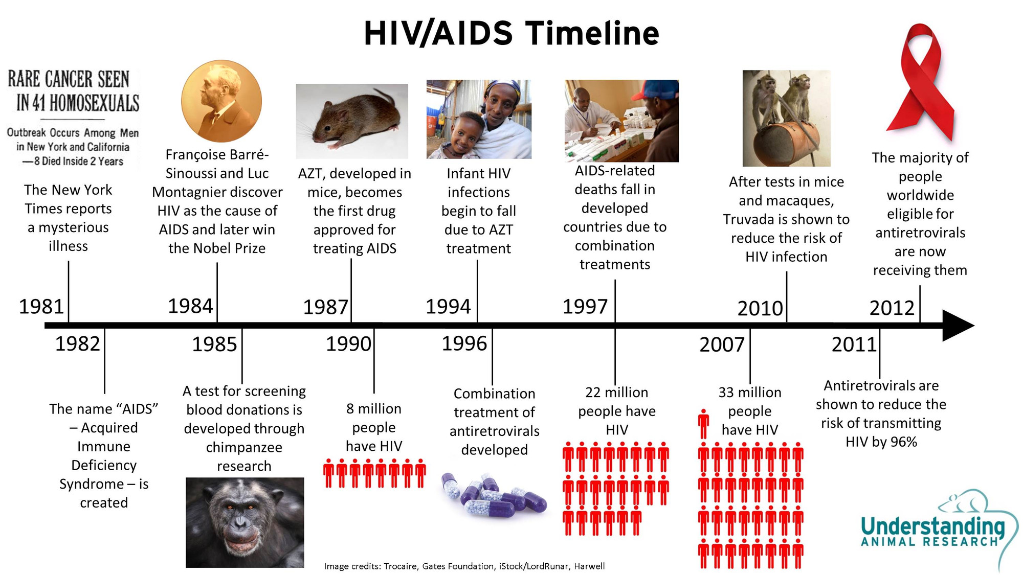aids hiv causes effects and types possible treatments Causes the virus can be found in the blood, semen, vaginal fluid, and breast milk of infected people hiv is also found in saliva, sweat, and tears, though not in high enough amounts to transmit the virus to another person.