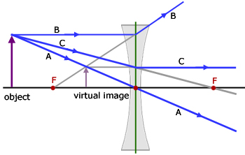 Light and optics on emaze ray a continues through the lens ray b passes through the lens and diverges in the direction opposite of the focal point the image is found in front of ccuart Choice Image