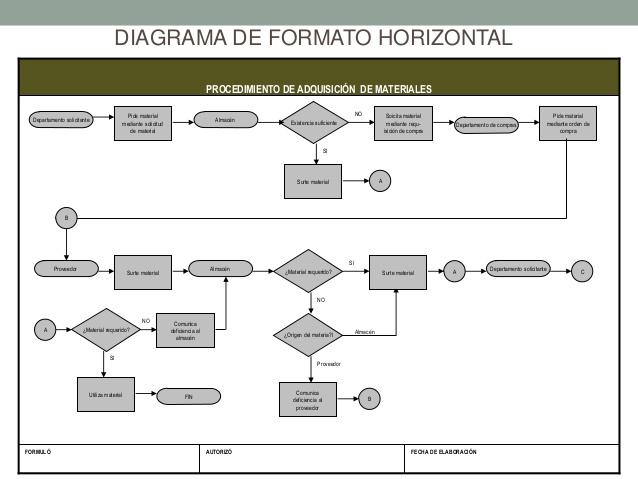 Diagrama de flujo on emaze formato horizontal ccuart Image collections