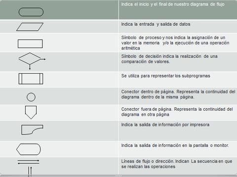 Diagrama de flujo on emaze lenguaje ccuart Image collections
