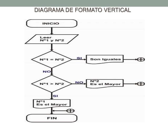 Diagrama de flujo on emaze secuencia de operaciones de arriba a abajo lista ordenada de lasoperaciones de un proceso con toda la informacin necesaria ccuart Image collections