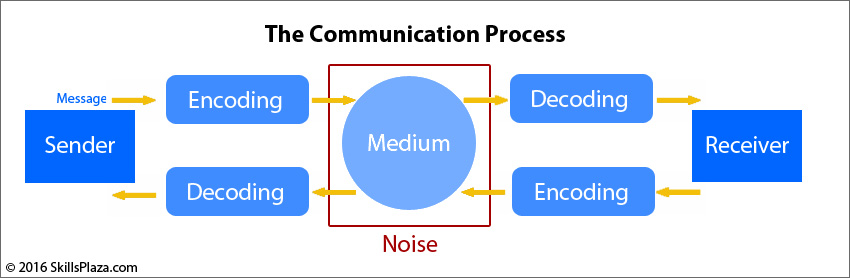 parts of communication process