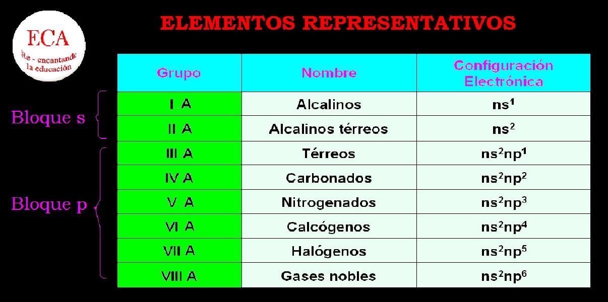 Fisicoqumica diferencial se encuentra en los subniveles s o p comprende a los elementos que ocupan los grupos 1 2 13 14 15 16 y 17 de la tabla peridica urtaz Gallery