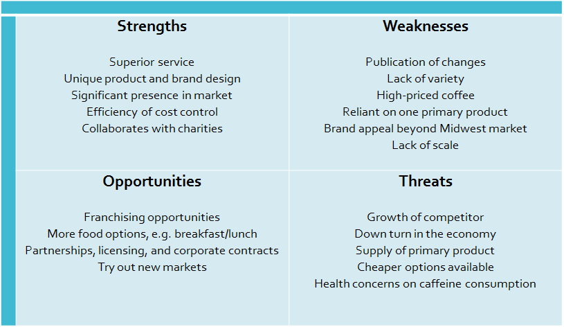 SWOT Analysis for a Coffee Cafe