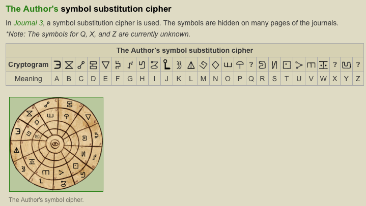 Ciphers And Cryptograms In Gravity Falls