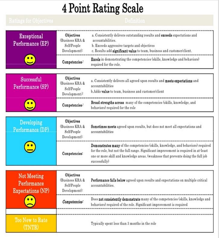 method of performance appraisal system pdf