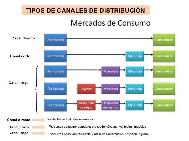 tipos distribucion Canales de de