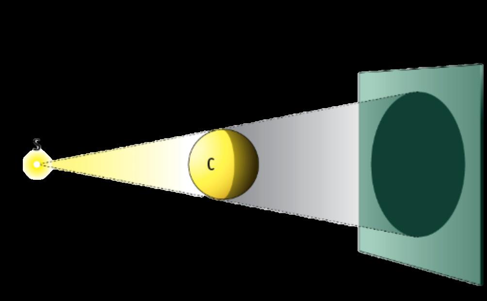 Risultati immagini per propagazione rettilinea della luce