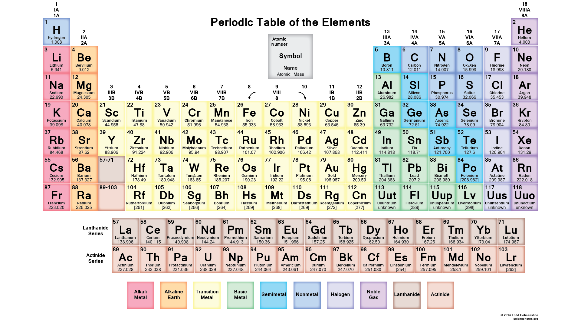 On emaze the periodic table gamestrikefo Gallery