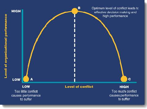 effects of conflict on employee and organizational performance essay Conflict within the working environment has a direct impact on an employee's job satisfaction and performance and on that of the organization's performance this paper is an attempt to understand and know the effect, causes, types and strategies on managing employee's job satisfaction and job performance when having to be involved in, or.