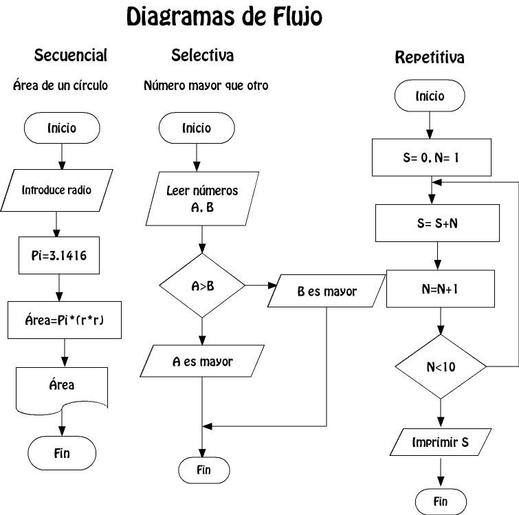 Taller diagrama de on emaze diagramas de flujo de documentodiagrama de flujo detalladodiagramas de flujo de informaciondiagrama de flujo de alto nivel ccuart Image collections