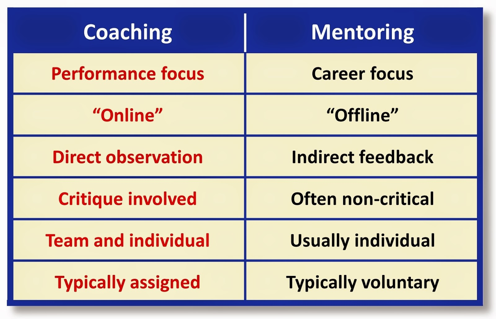 "coach vs mentor Differences between mentor, performance manager, and coach a mentor is a professional who is senior to you, has experience in the same field, knowledge of how the ""system"" works, and can guide and direct you on your career path in light of the goals that have been established."