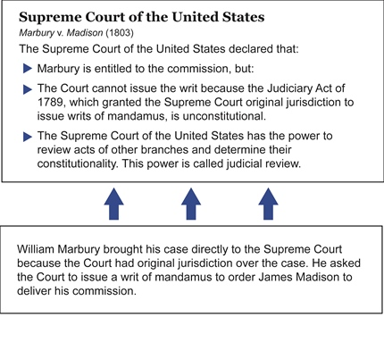 an analysis of most significant case of supreme court marbury vs madison
