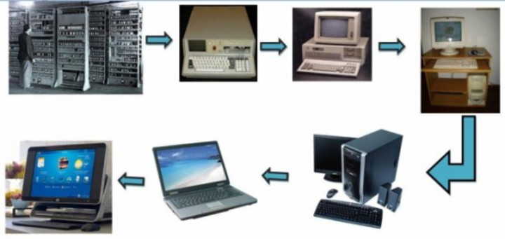 censorship and the evolution of computers The five generations of computers computer evolution necessity is the mother of invention, famous saying formed the basis of modern computerthe early history starts from: abacus: very first computing device abacus also called soroban invented in 600 bc was the first computing device.